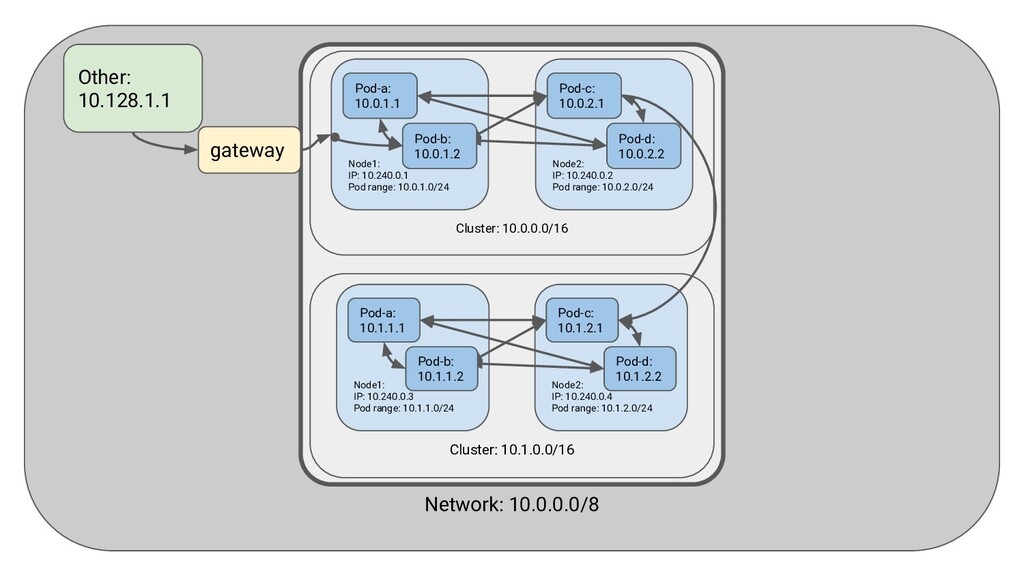 Can be implemented as an overlay network or not