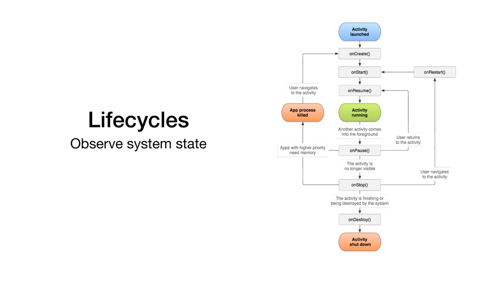 Lifecycles Observe system state