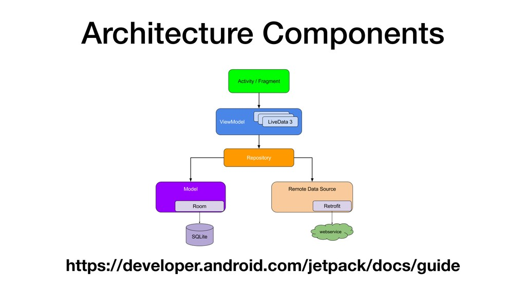 Architecture Components https://developer.andro...
