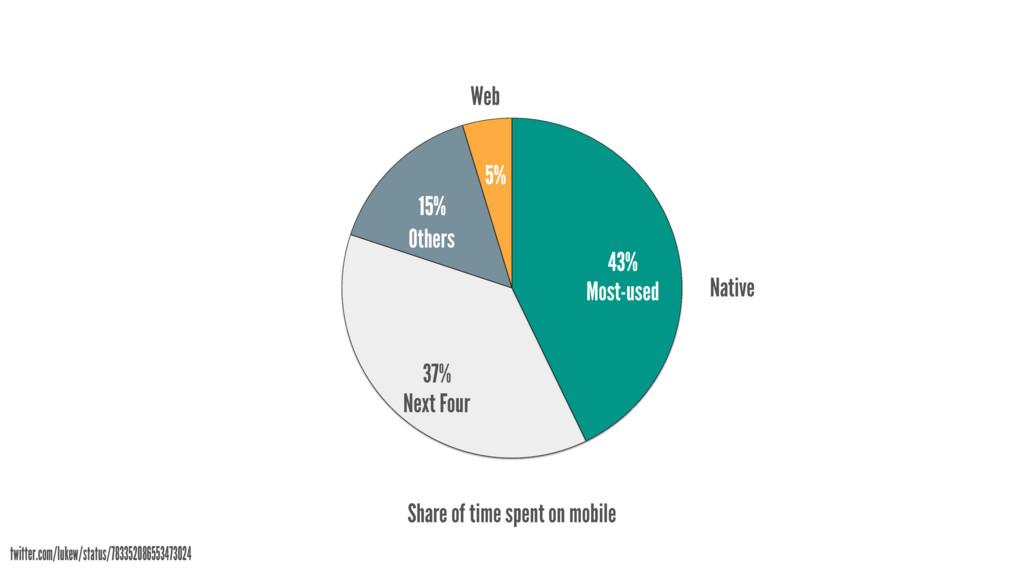 5% 95% twitter.com/lukew/status/783352086553473...