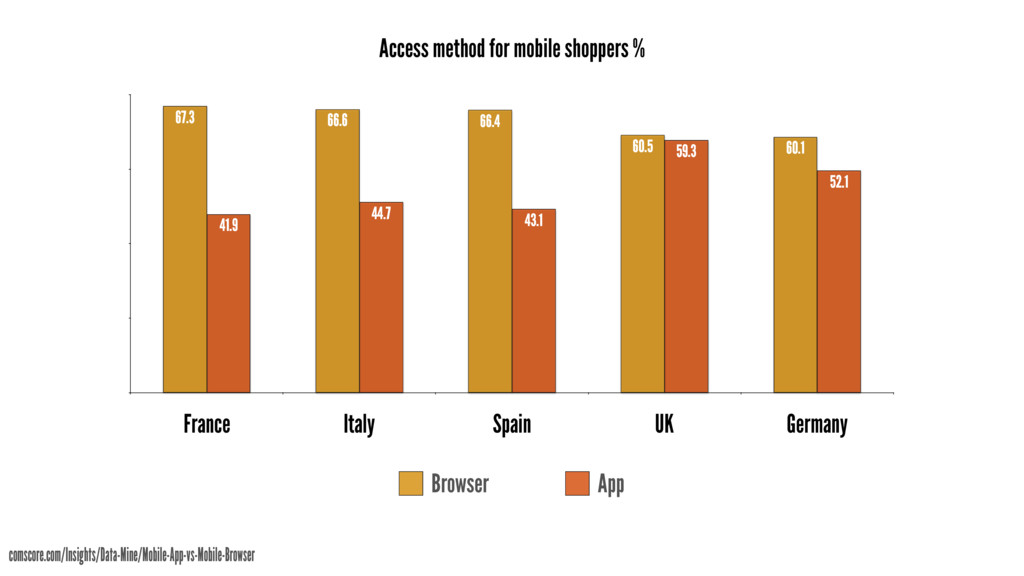 Access method for mobile shoppers % France Ital...