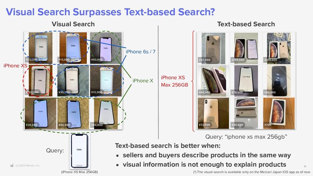(c) 2020 Mercari, Inc. Visual Search Surpasses ...