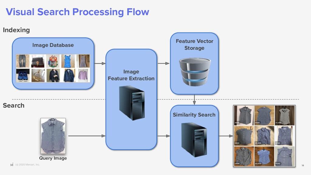 (c) 2020 Mercari, Inc. Visual Search Processing...