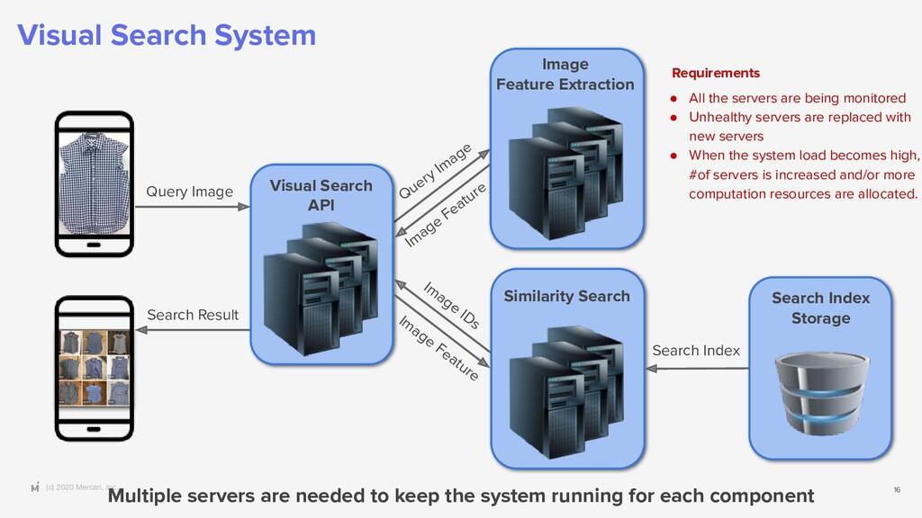 (c) 2020 Mercari, Inc. Visual Search System 16 ...