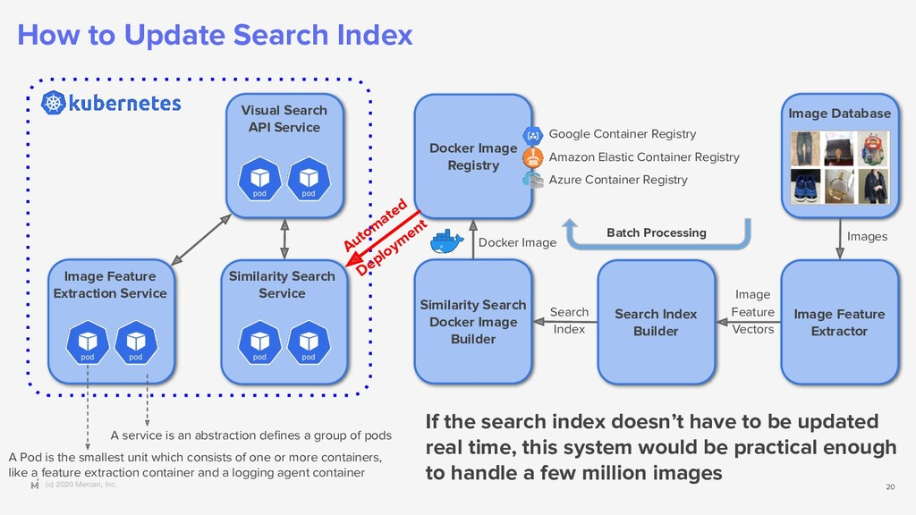 (c) 2020 Mercari, Inc. How to Update Search Ind...