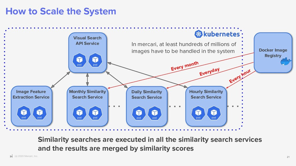 (c) 2020 Mercari, Inc. How to Scale the System ...