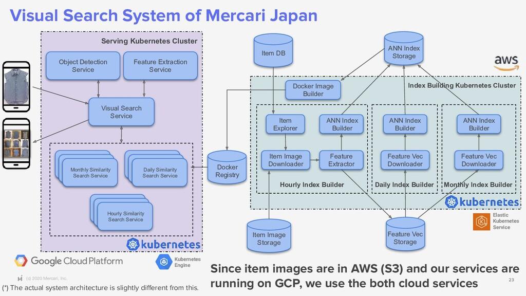 (c) 2020 Mercari, Inc. Visual Search System of ...