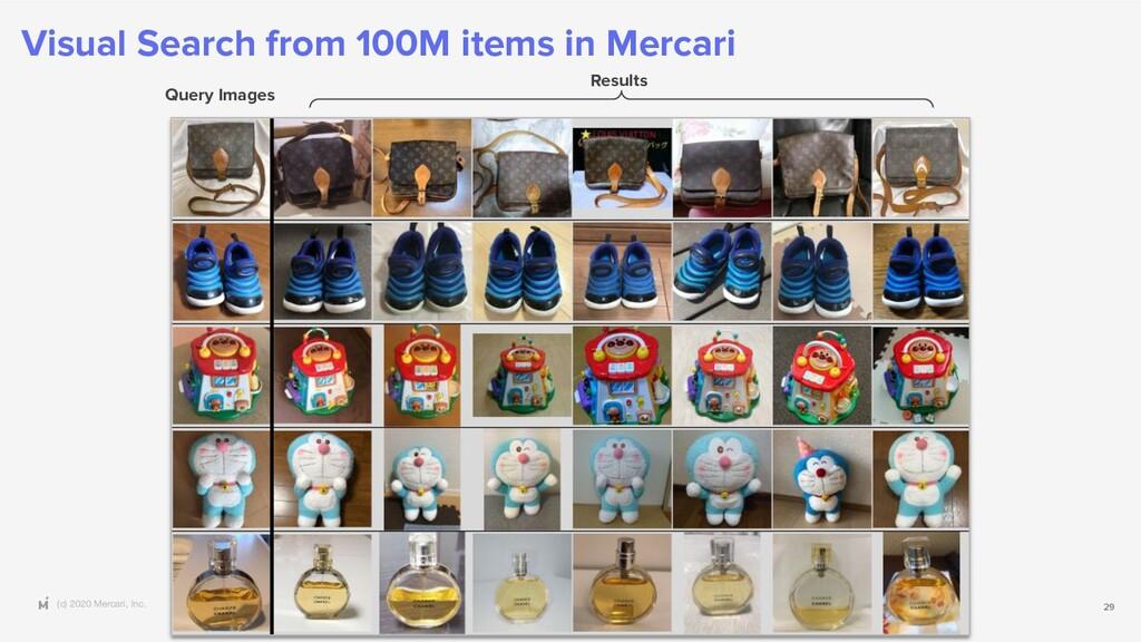 (c) 2020 Mercari, Inc. Visual Search from 100M ...