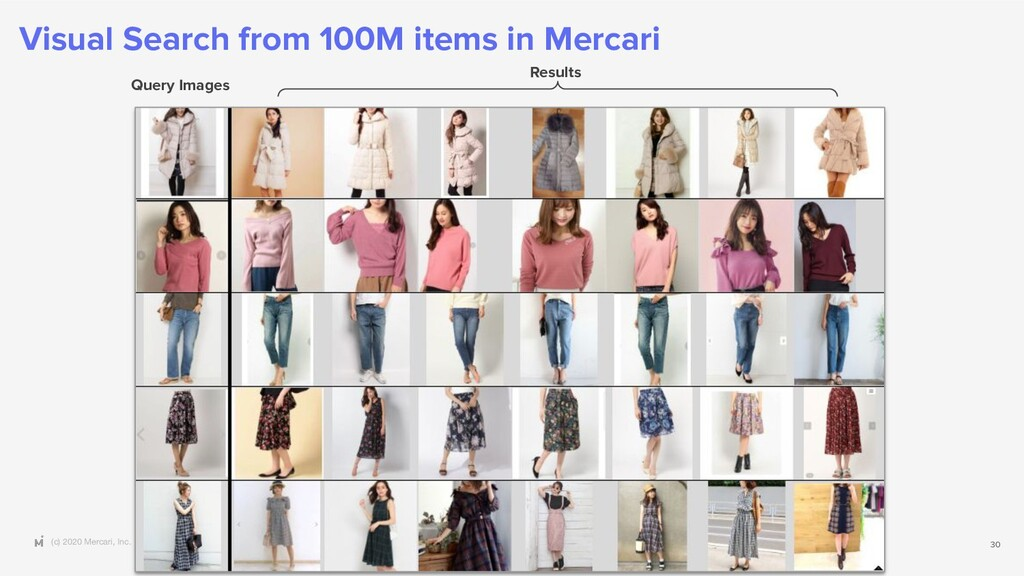 (c) 2020 Mercari, Inc. 30 Query Images Results ...
