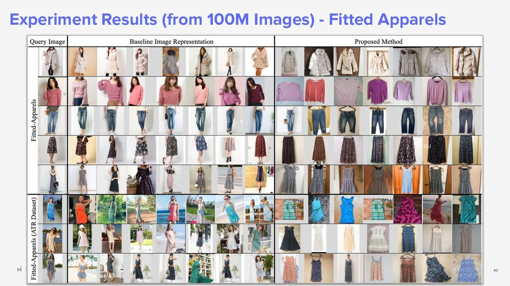 (c) 2020 Mercari, Inc. Experiment Results (from...