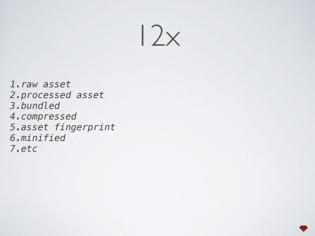 1.raw asset 2.processed asset 3.bundled 4.compr...