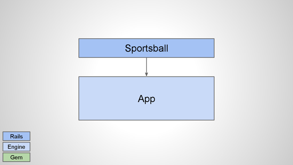 Sportsball App Rails Engine Gem