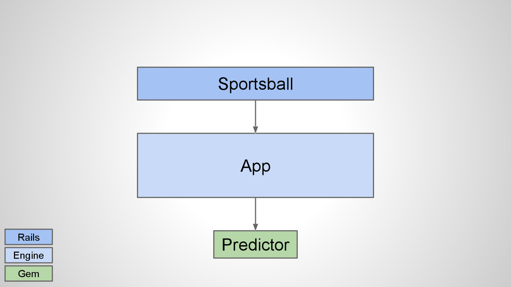Sportsball App Rails Engine Gem Predictor