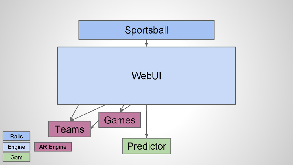 Sportsball Rails Engine Gem Predictor Team UI G...