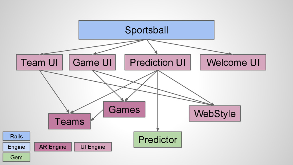 Sportsball Welcome UI Rails Engine Gem Predicto...