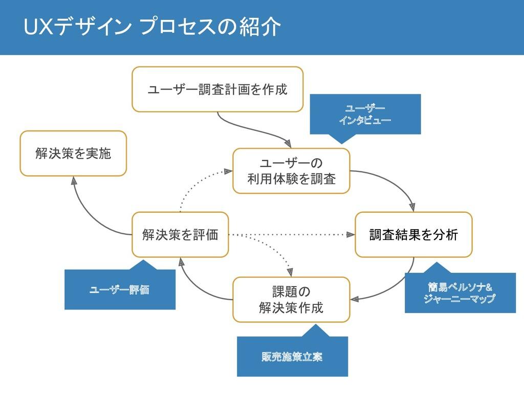 UXデザイン プロセスの紹介 ユーザー調査計画を作成 ユーザーの 利用体験を調査 調査結...