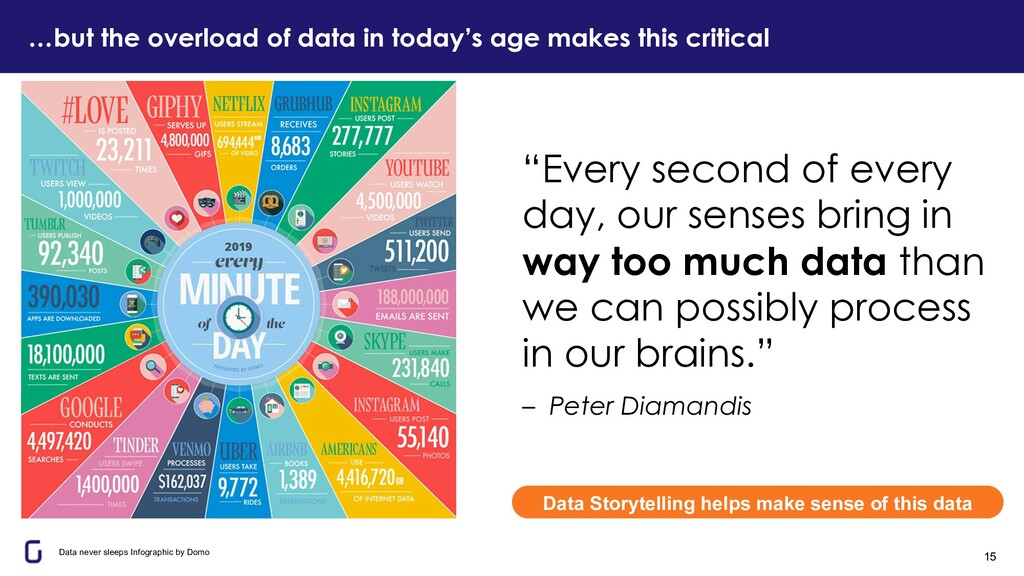 …but the overload of data in today's age makes ...