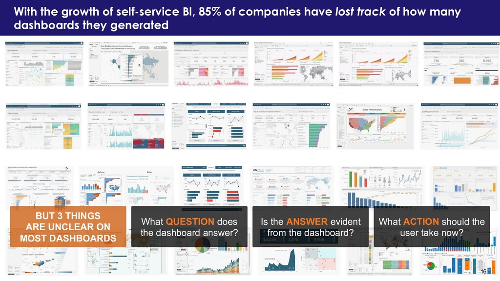 With the growth of self-service BI, 85% of comp...
