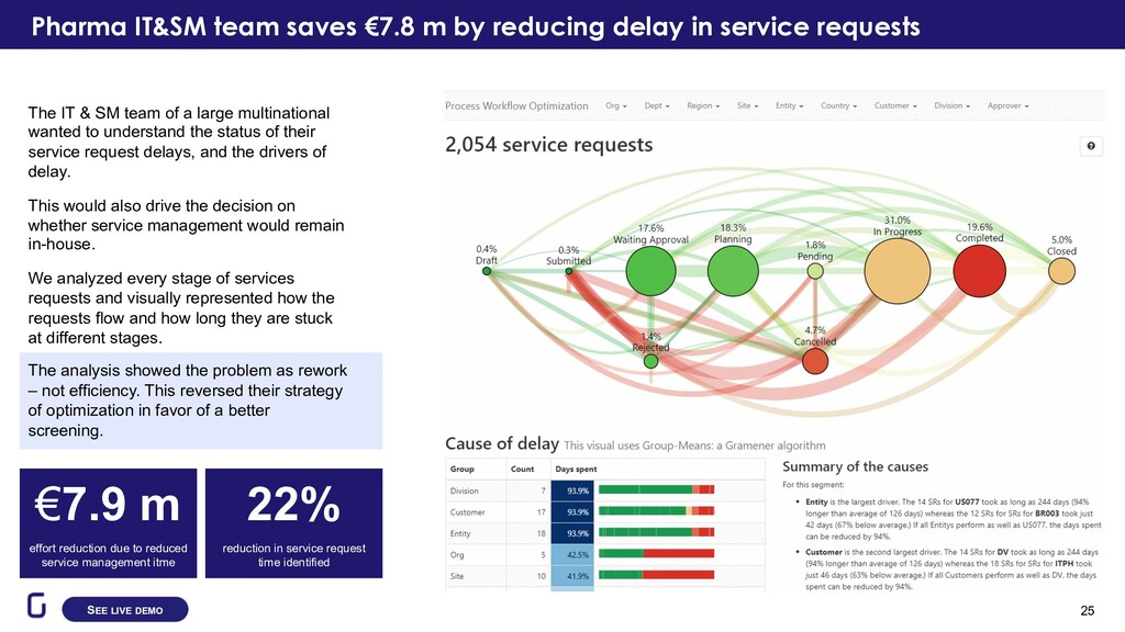 Pharma IT&SM team saves €7.8 m by reducing dela...