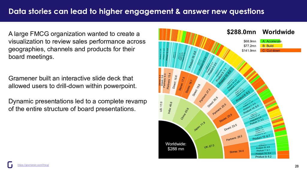 Data stories can lead to higher engagement & an...