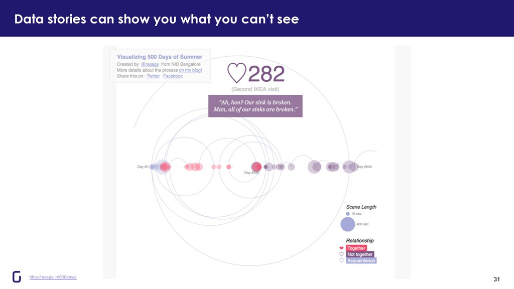 Data stories can show you what you can't see 31...