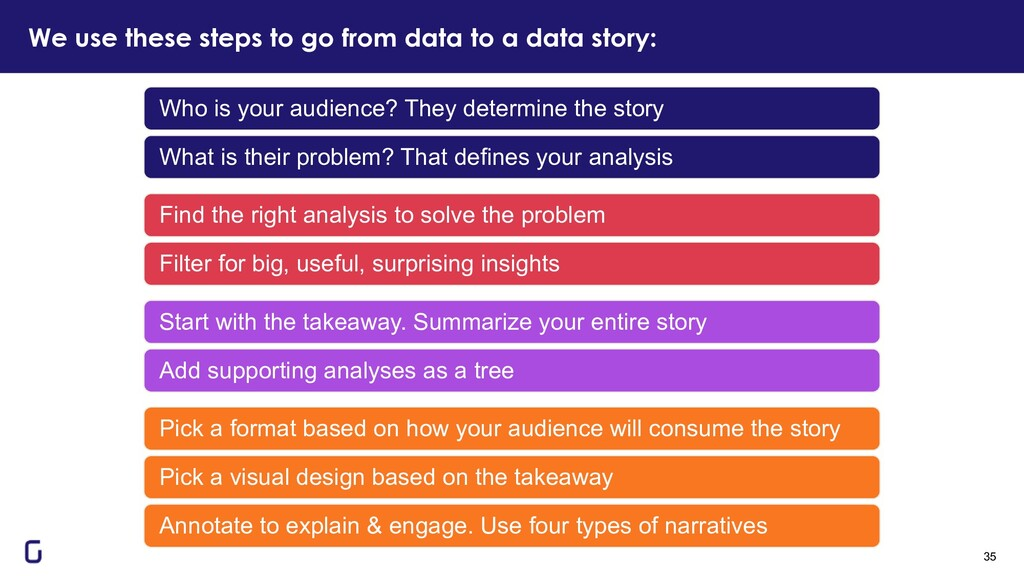 We use these steps to go from data to a data st...