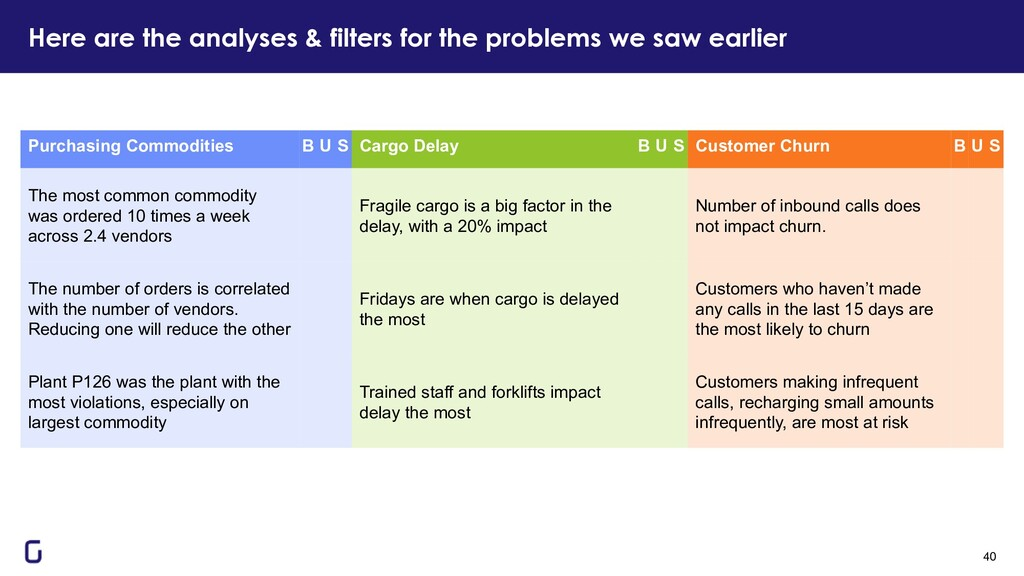 Here are the analyses & filters for the problem...