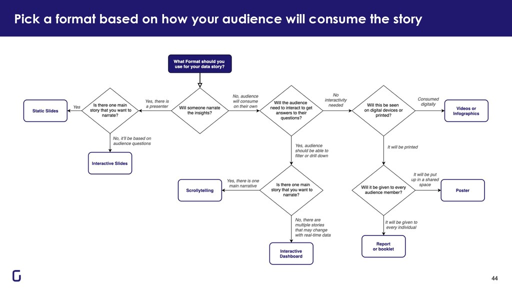 Pick a format based on how your audience will c...