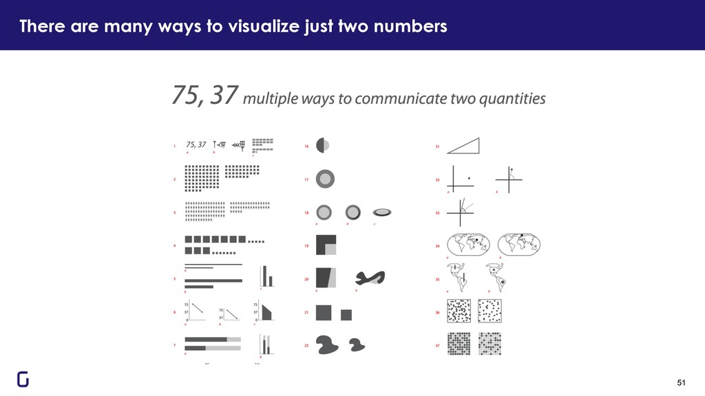 There are many ways to visualize just two numbe...