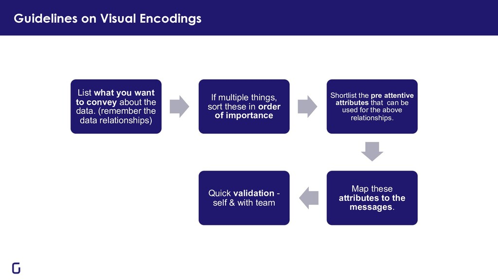 Guidelines on Visual Encodings List what you wa...