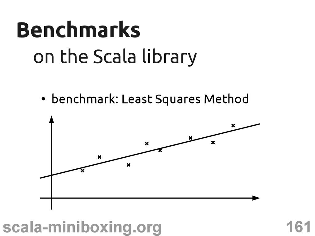 161 scala-miniboxing.org Benchmarks Benchmarks ...