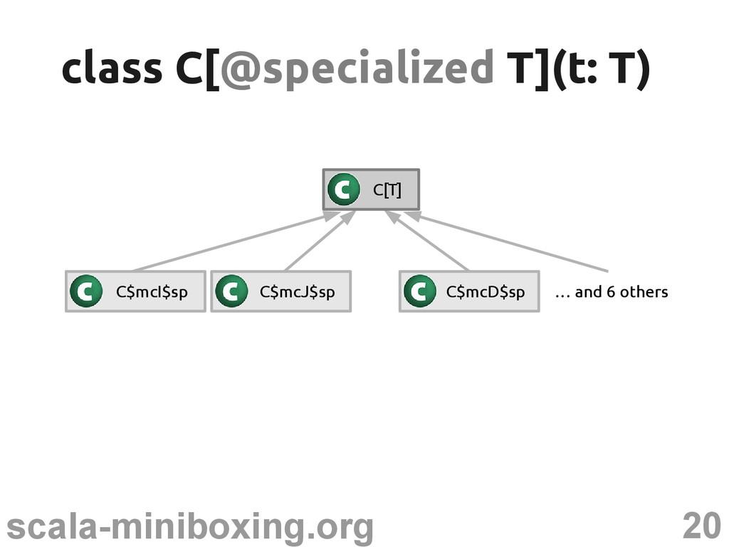 20 scala-miniboxing.org class C[ class C[@speci...