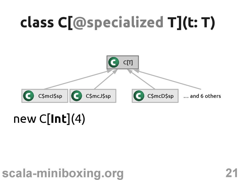 21 scala-miniboxing.org class C[ class C[@speci...