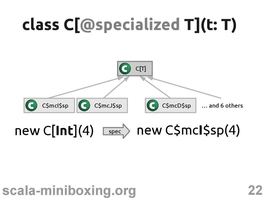 22 scala-miniboxing.org class C[ class C[@speci...