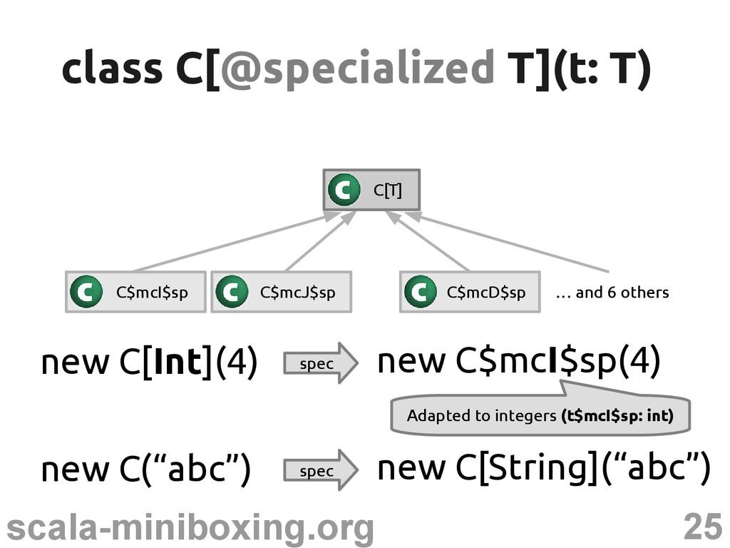 25 scala-miniboxing.org class C[ class C[@speci...