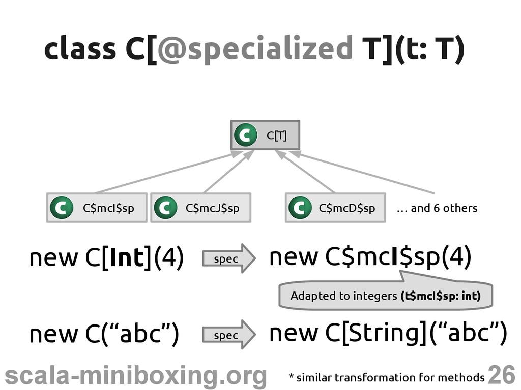 26 scala-miniboxing.org class C[ class C[@speci...