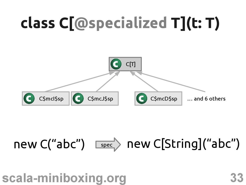 "33 scala-miniboxing.org new C(""abc"") spec new C..."