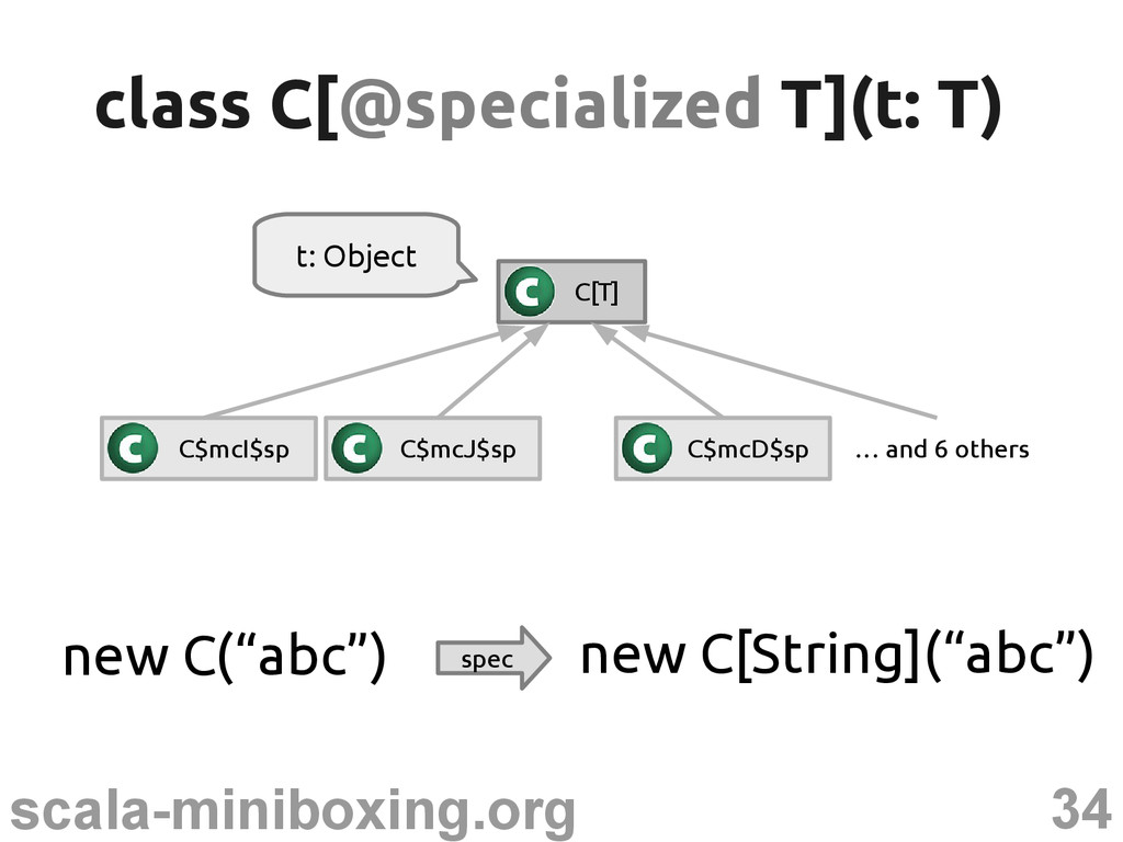 "34 scala-miniboxing.org new C(""abc"") spec new C..."