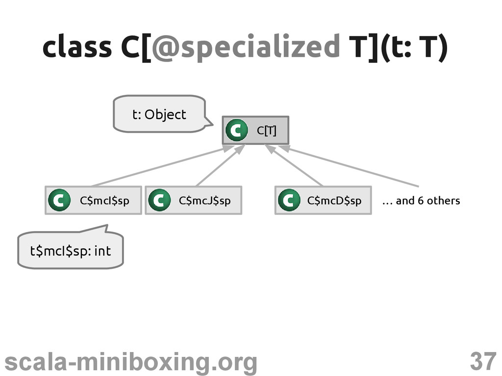 37 scala-miniboxing.org t$mcI$sp: int class C[ ...