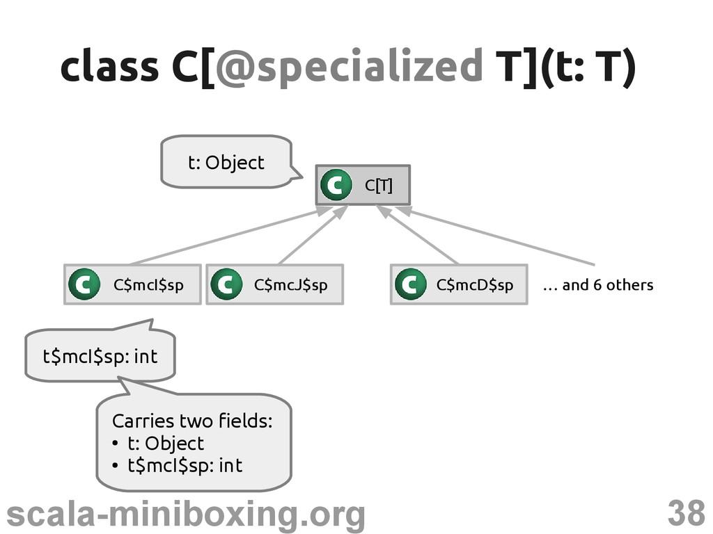 38 scala-miniboxing.org t$mcI$sp: int class C[ ...