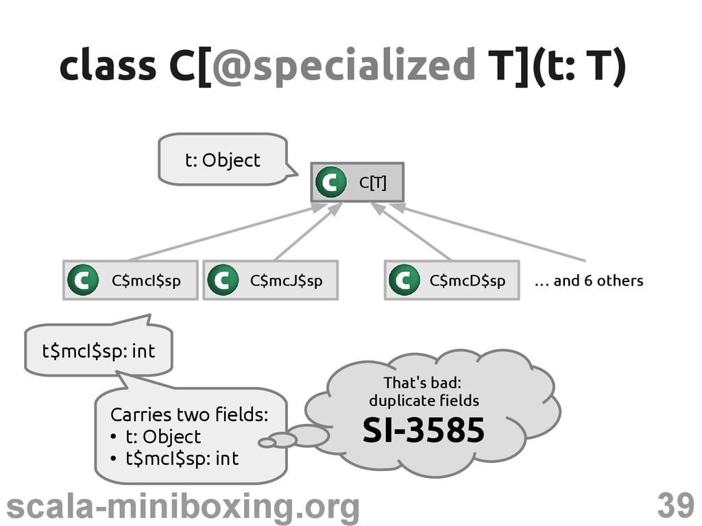 39 scala-miniboxing.org t$mcI$sp: int class C[ ...