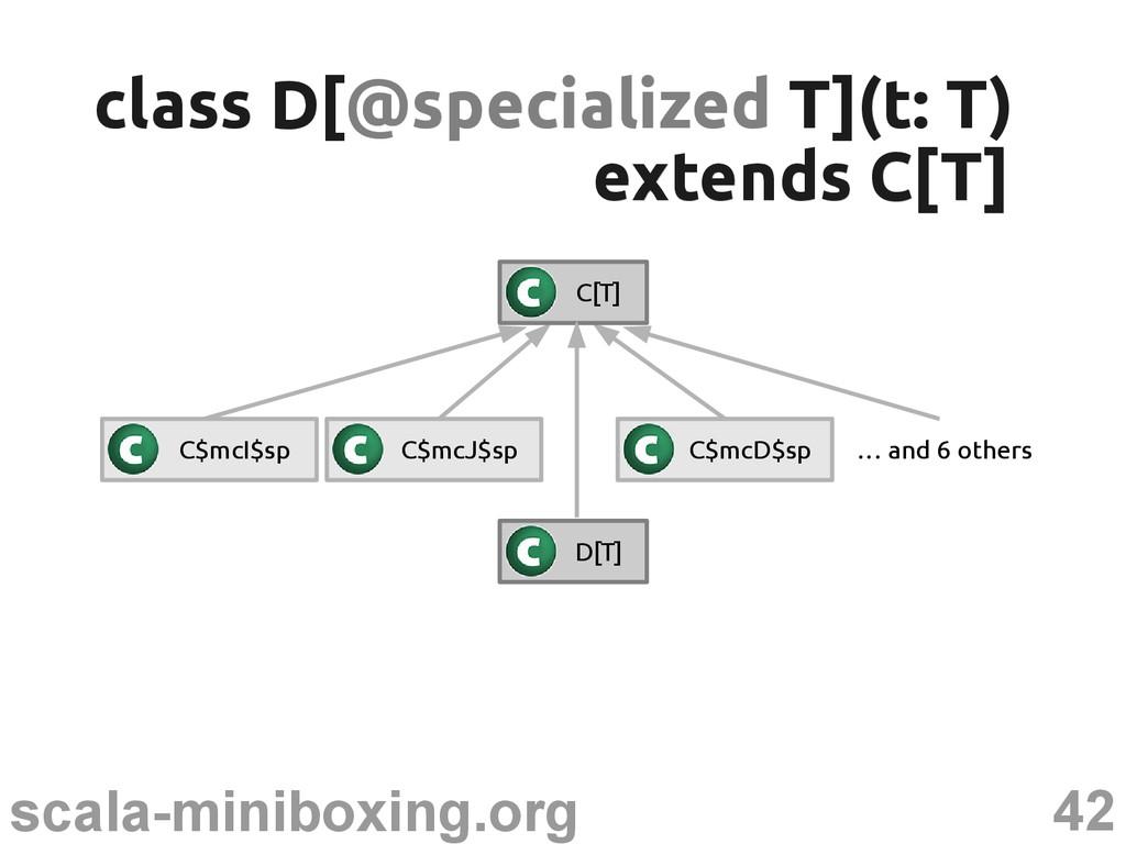 42 scala-miniboxing.org class D[ class D[@speci...