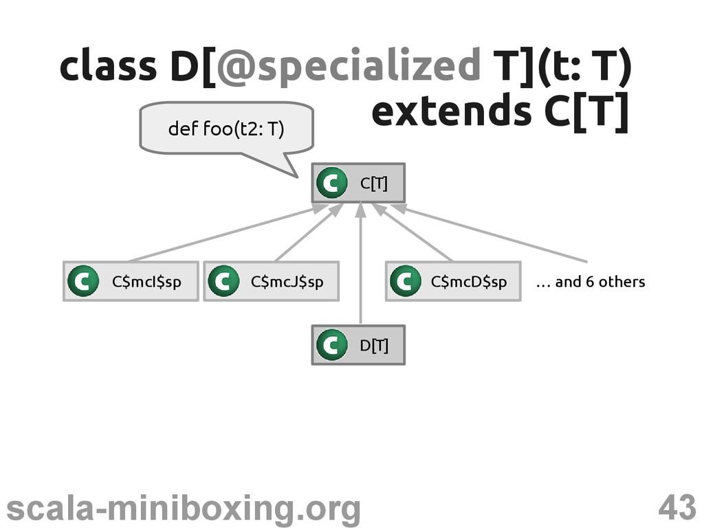 43 scala-miniboxing.org def foo(t2: T) class D[...
