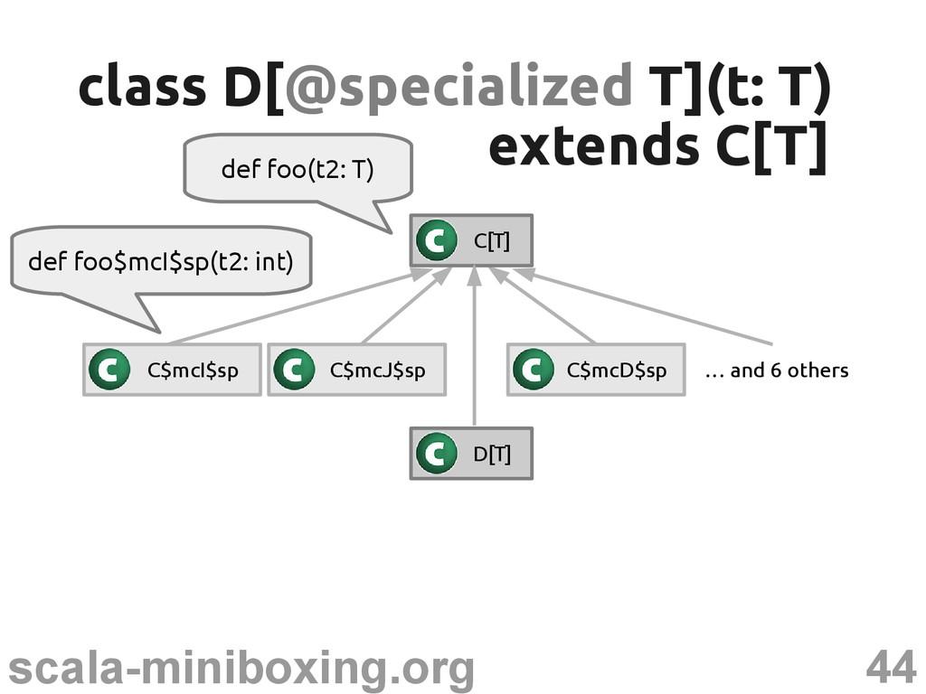 44 scala-miniboxing.org def foo(t2: T) class D[...