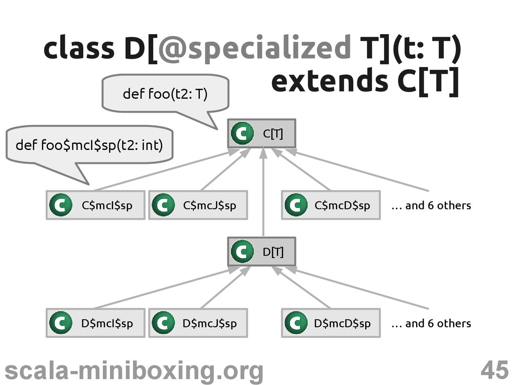 45 scala-miniboxing.org def foo(t2: T) class D[...