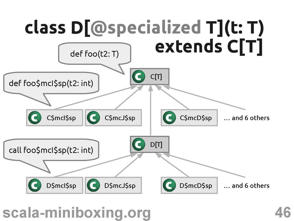 46 scala-miniboxing.org def foo(t2: T) class D[...