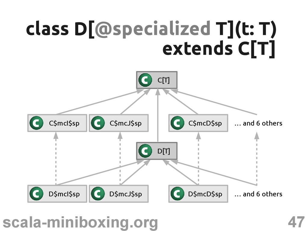 47 scala-miniboxing.org class D[ class D[@speci...