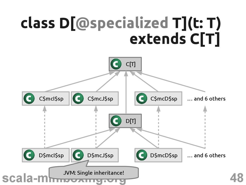 48 scala-miniboxing.org class D[ class D[@speci...