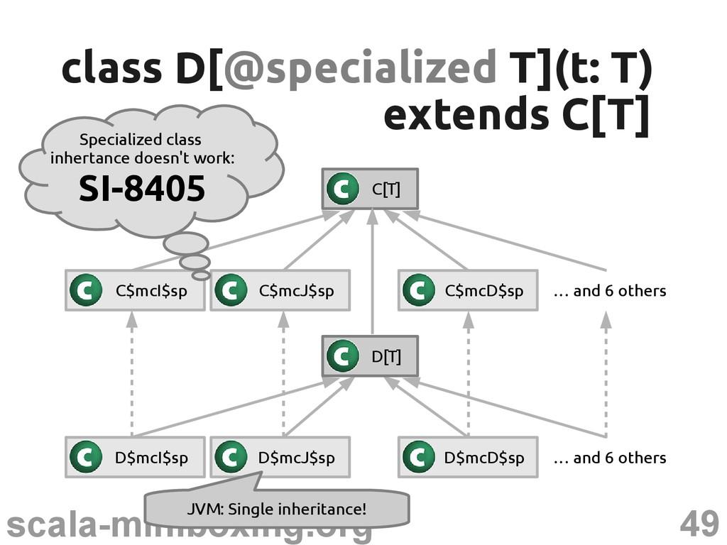 49 scala-miniboxing.org class D[ class D[@speci...