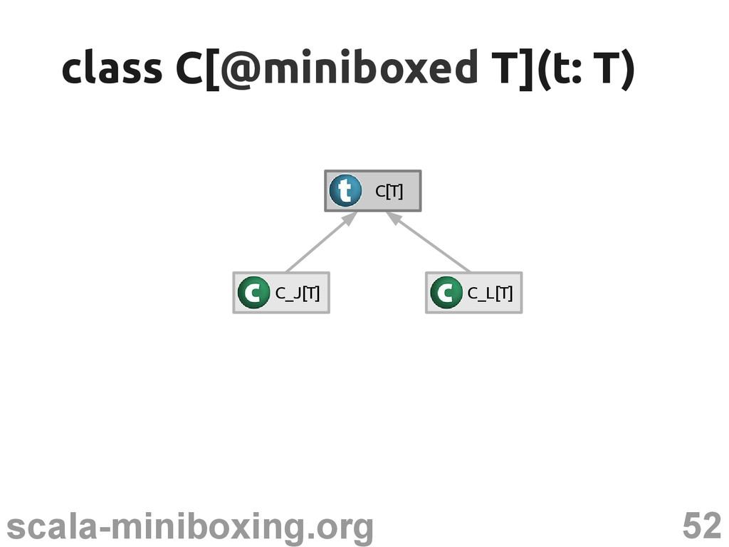 52 scala-miniboxing.org C_J[T] C_L[T] C[T] clas...